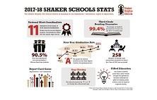 Shaker Schools Stats image